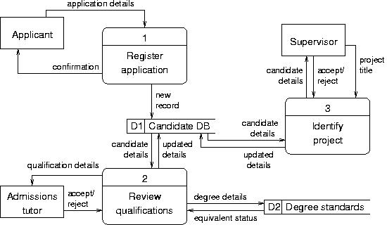 ee  sad  courseworkcontext diagram level  dfd