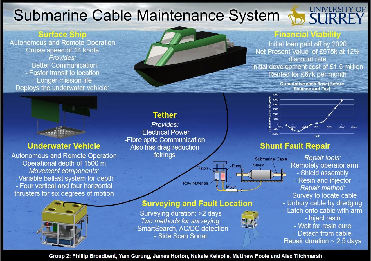 Submarine under the sea